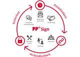 fp_sign_blogbeitrag_kw_18_thumb.png