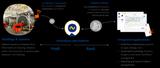 IoT Map