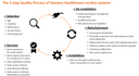 The 5-step Quality Process of Siemens Healthineers ecoline systems
