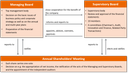 Siemens Healthineers' two-tier board structure