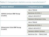 Siemens BNP assays: Analytical performance and comparison to commercially available BNP assays