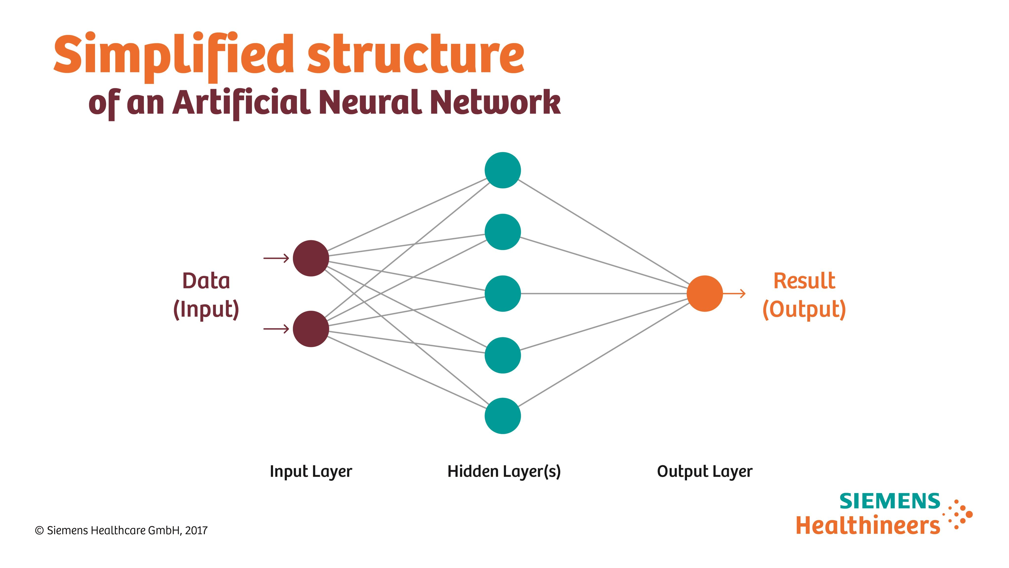 """""""Deep learning"""" uses deep neural networks for medical imaging data analytics.."""