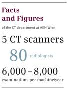 Improved CT: Significant dose reduction is possible