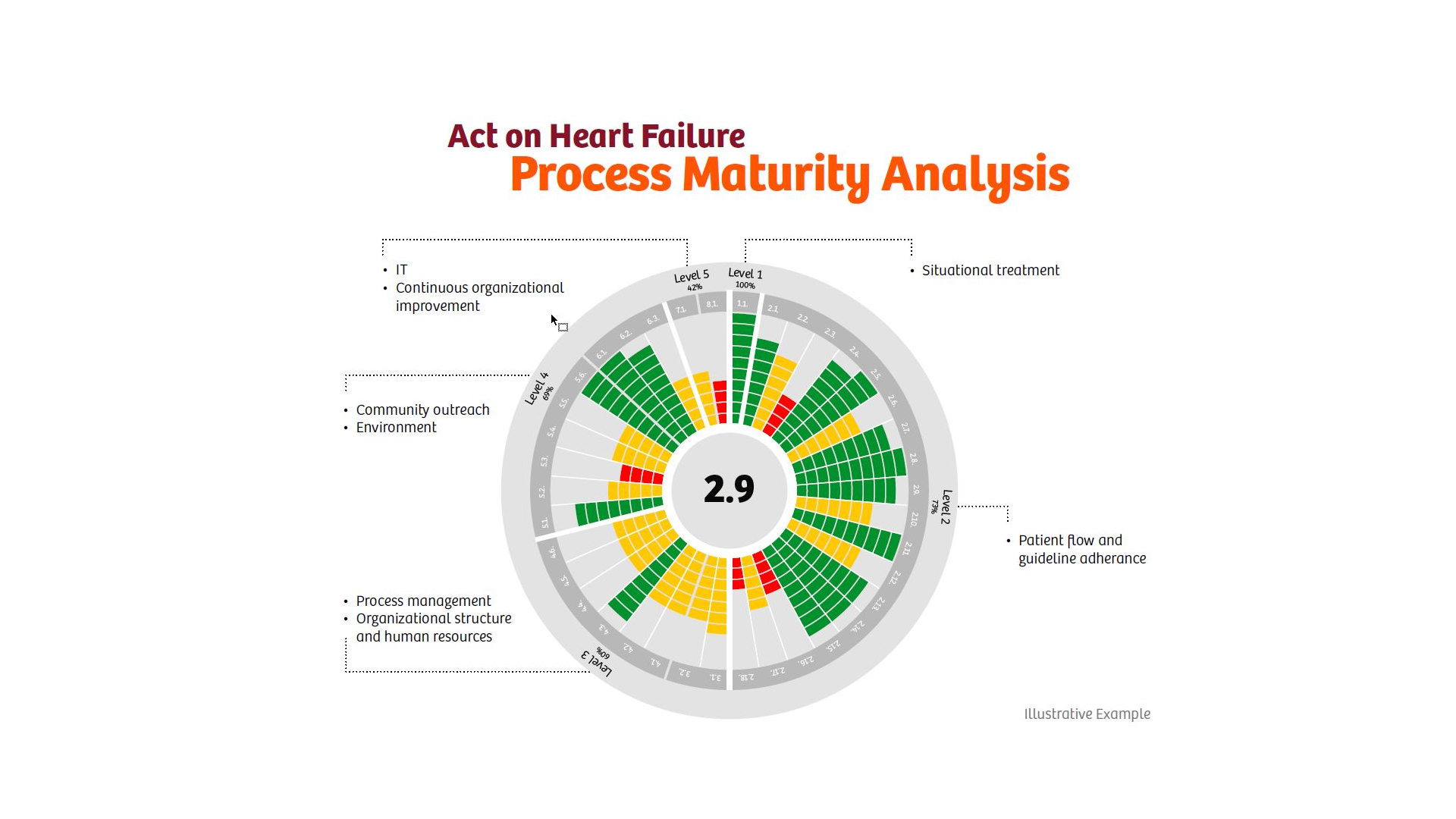Improving Heart Failure Care