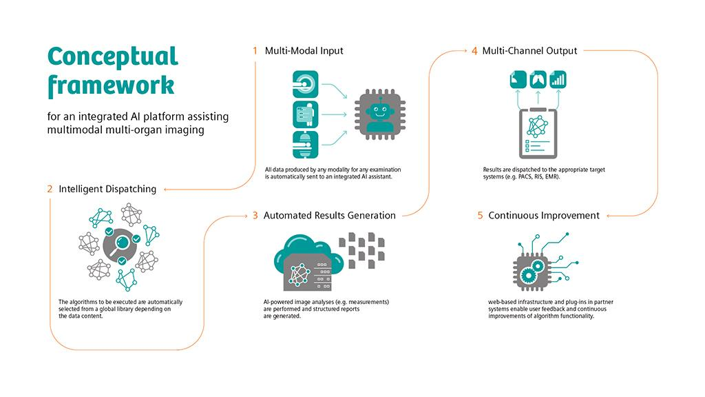 View the framework for an integrated AI platform assisting multi-modal, multi-organ imaging.