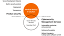Cybersecurity throughout the product lifecycle