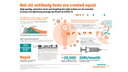 High quality and targeting the right protein are all essential to ensure we effectively manage the threat of COVID-19. See here all information on the total antibody test at a glance.