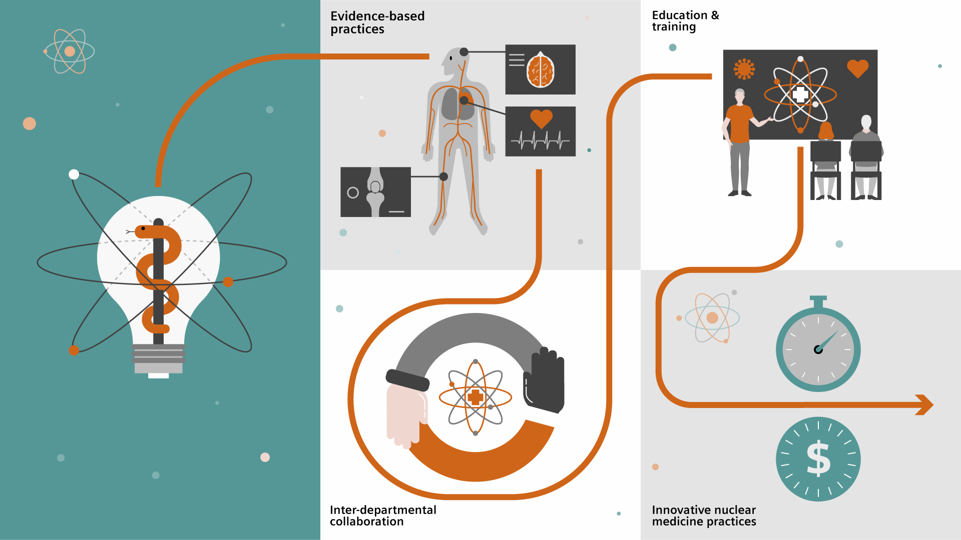 Expanding the role of nuclear medicine takes evidence, based practices, inter-departmental collaboration, education and training, and innovative nuclear medicine practices.