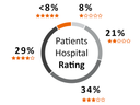 Patients Hospital Rating