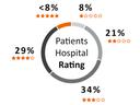 Patients Hospital Rating