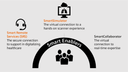 Infographic Smart Remote Services
