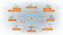 """Produtos e soluções Siemens Healthineers <a href=""""https://br.freepik.com/vetores/infografico"""">Infográfico vetor criado por macrovector - br.freepik.com</a>"""