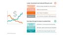 Increased earnings potential