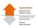 Augmentation requires more skilled humans - Automation and atomization require fewer humans