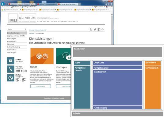 Strukturaufbau Webseite in Fiona