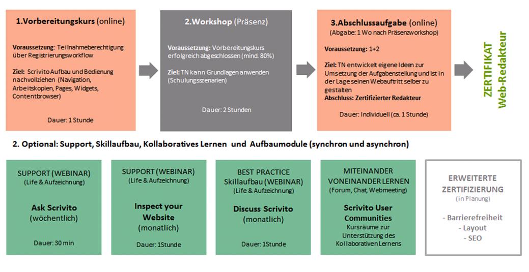 Grafisch Übersicht über die Basiszertifizierung SCRIVITO Webredakteure im Blended Learning Format am LMU Klinikum (online Vorbreitungskurs, Präsenz-Workshop, Abschlussaufgaben, SCRIVITO User Community)