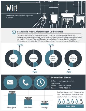 Infografik Stabsstelle Web-Anforderungen und -Dienste