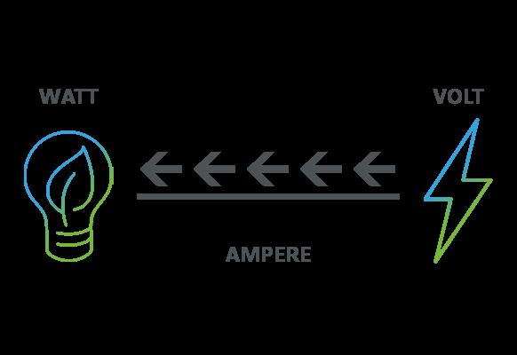 Watt, Ampere und Volt erklärt