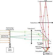 Darstellung des Prinzipiellen Aufbau des digitalen Mikroskops mit strukturierter inkohärenter Beleuchtung