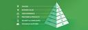 CMS Success Pyramide