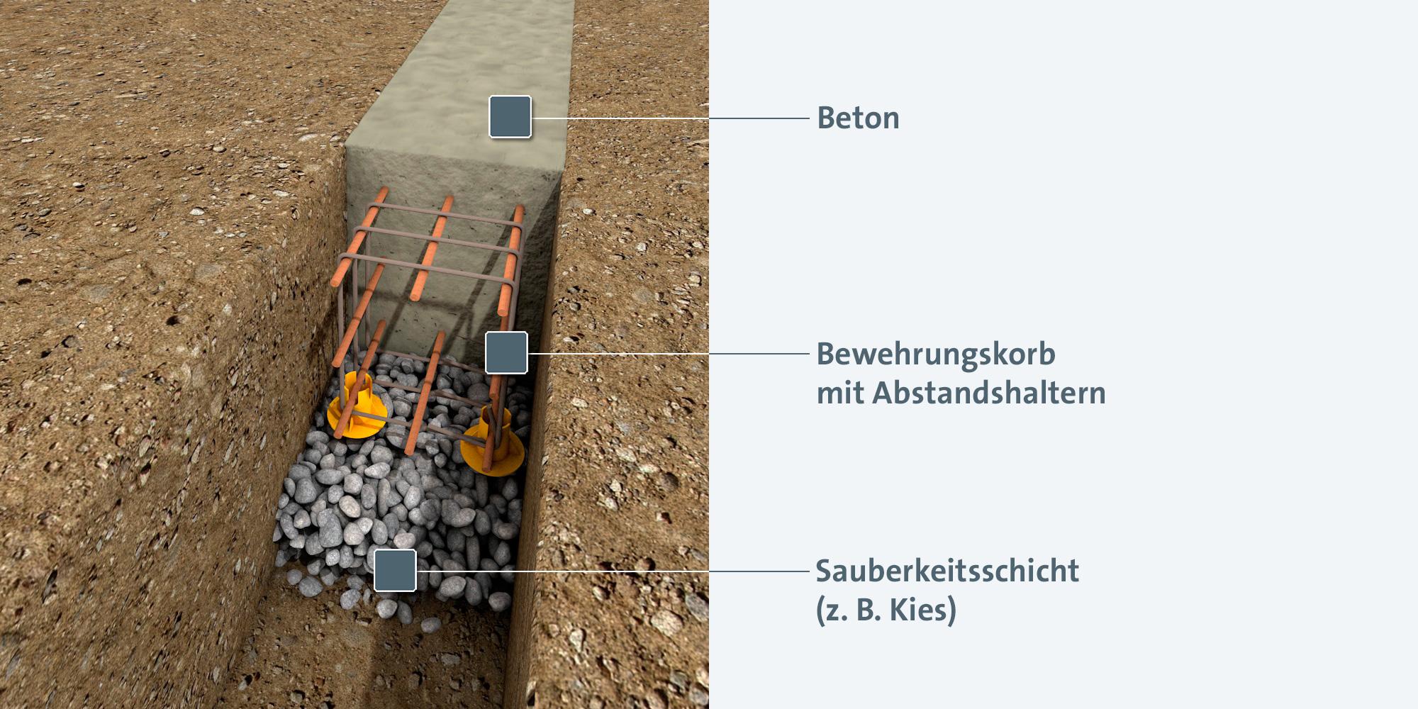 Schichtaufbau für Streifenfundament