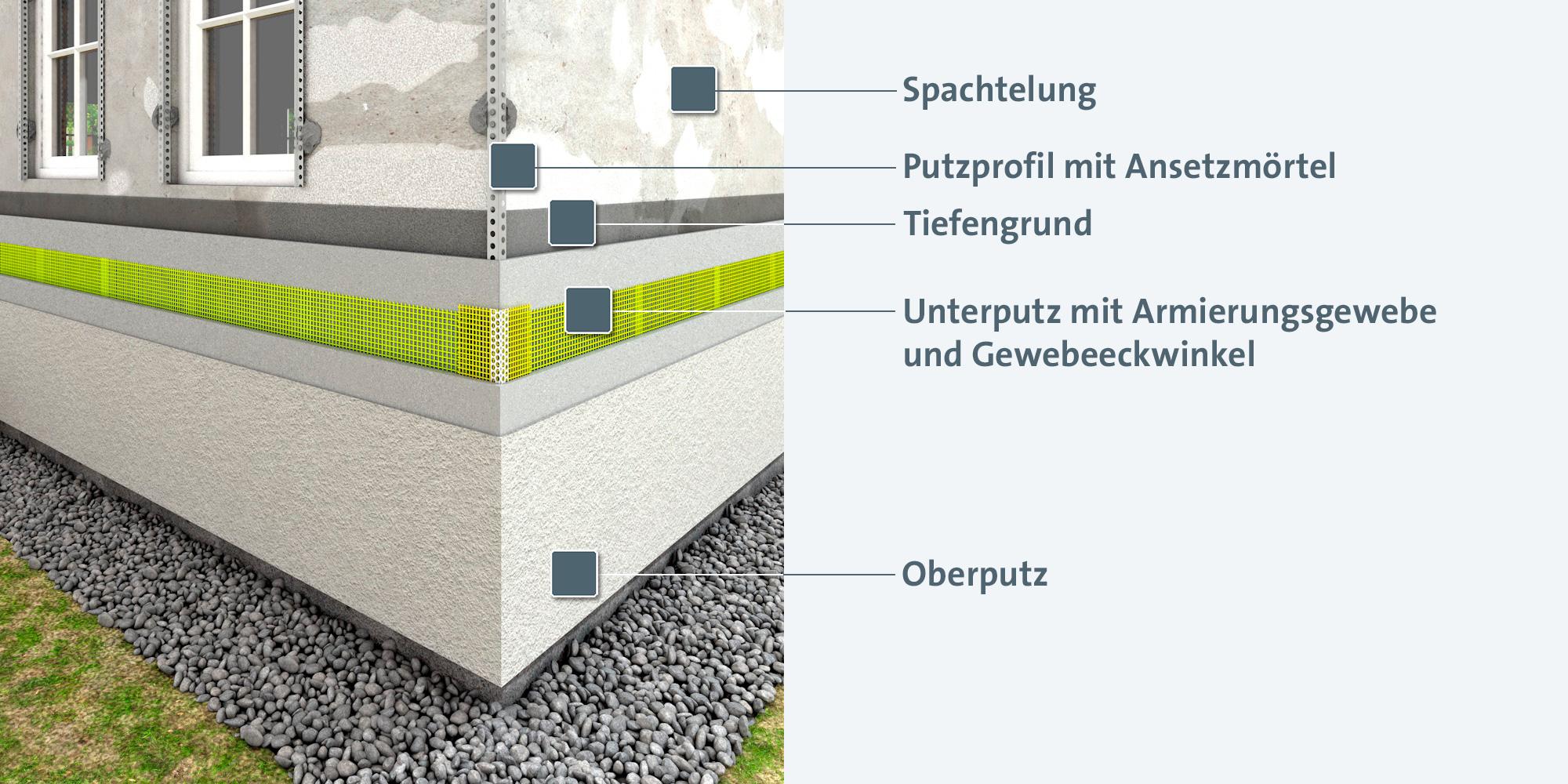 Schichtaufbau einer Fassade nach der Sanierung