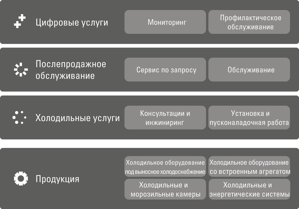 VRS services portfolio