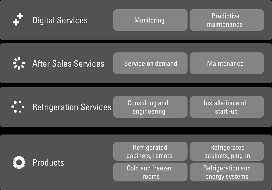 Viessmann refrigeration services