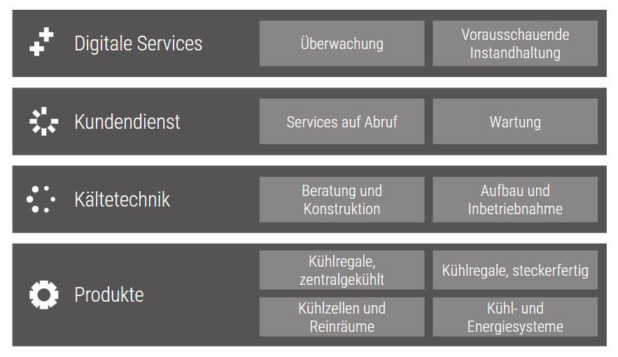 Viessmann Kühllösungen Service-Portfolio
