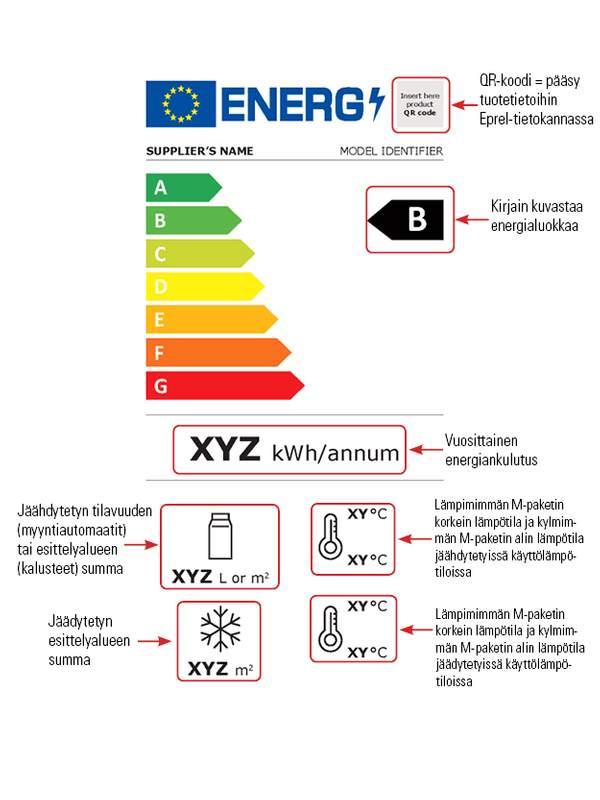 Miten energiamerkintää tulkitaan