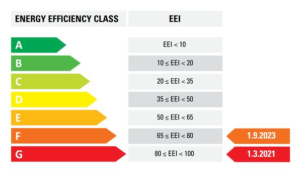 ECO design and Energy Efficiency Index