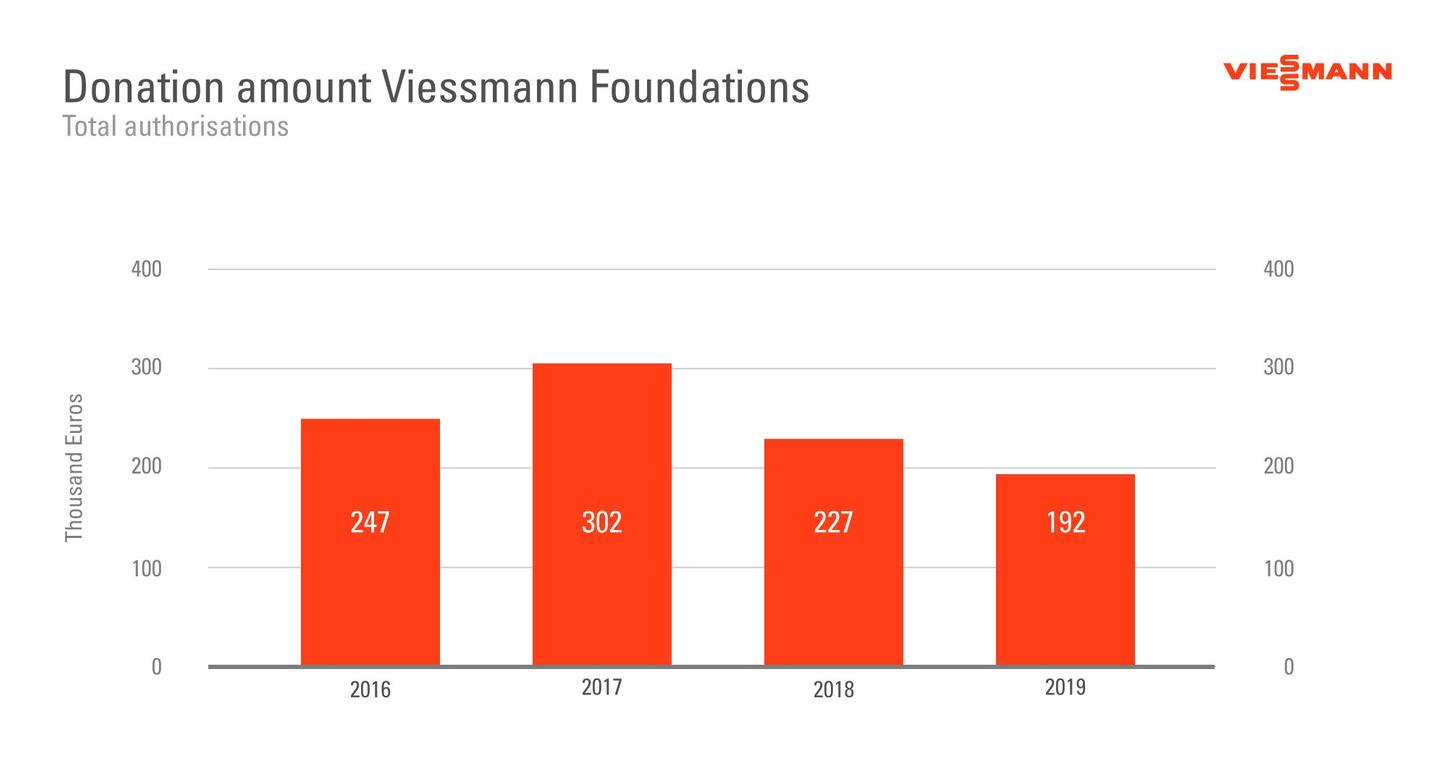 The graphic shows the amount donated by the Viessmann Foundations.