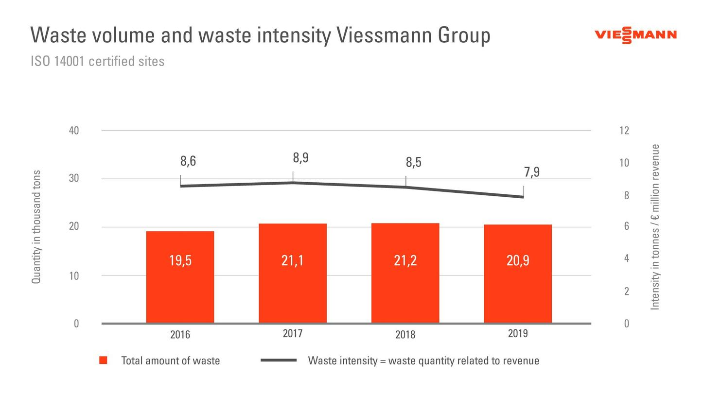The graphic shows the amount and intensity of waste produced by the Viessmann Group.