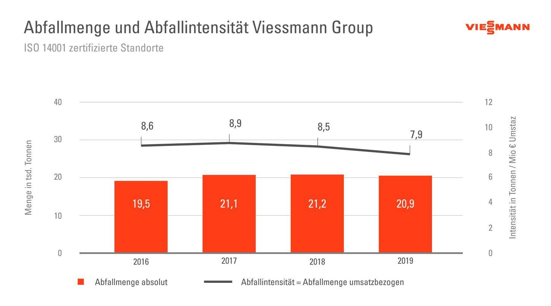 Die Grafik zeigt die Abfallmenge und -intensität der Viessmann Group.
