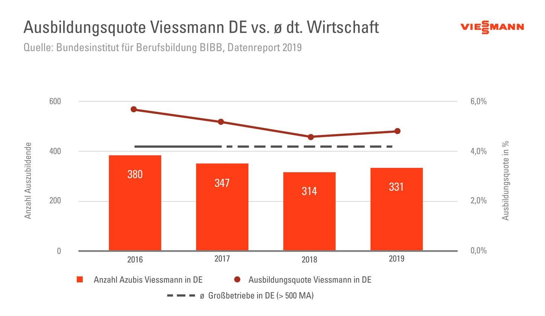 Die Grafik zeigt die Ausbildungsquote bei Viessmann Deutschland.