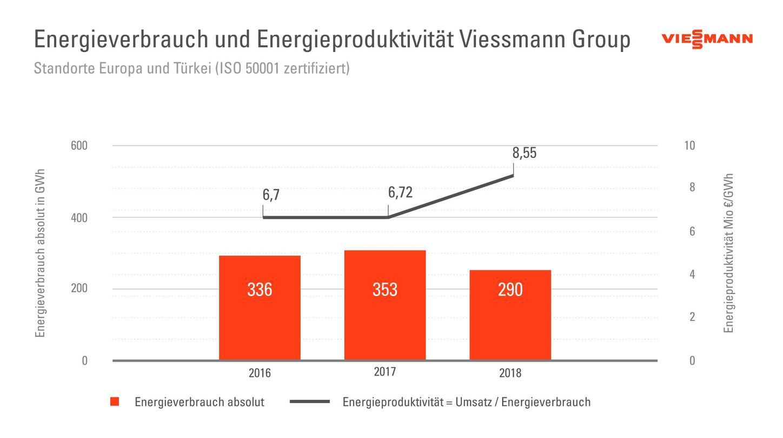Die Grafik zeigt den Energieverbrauch und die Energieproduktivität der Viessmann Group.
