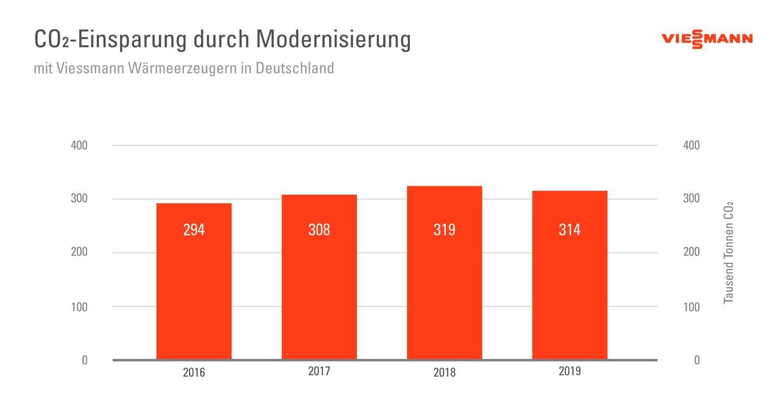 Die Grafik zeigt die CO2-Einsparung durch Modernisierung mit Viessmann Wärmeerzeugern.
