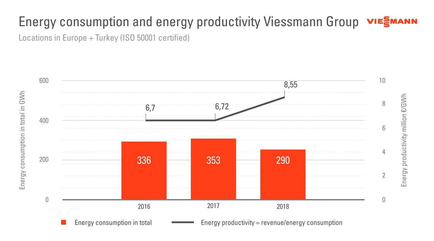 The graphic shows the energy consumption and energy productivity of the Viessmann Group.