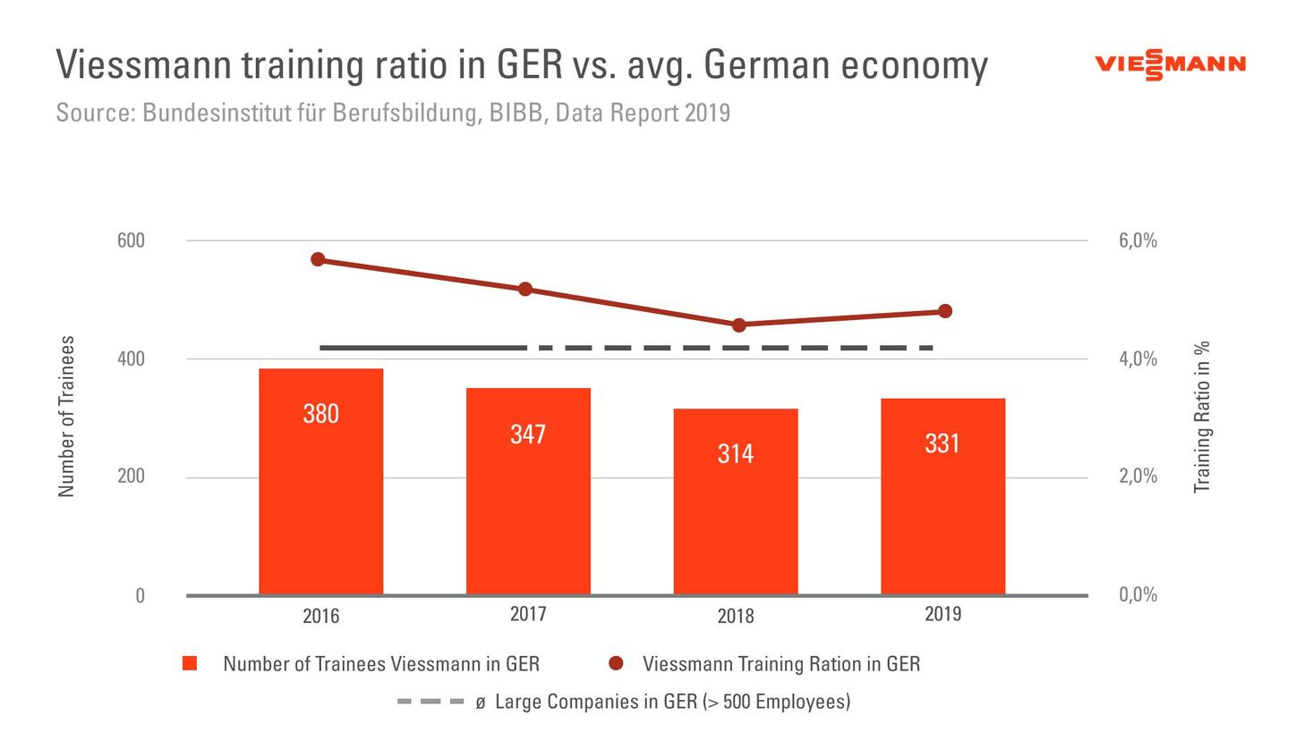 The graphic shows the training quota at Viessmann Germany.
