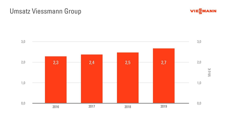 Die Grafik zeigt den Umsatz der Viessmann Group.