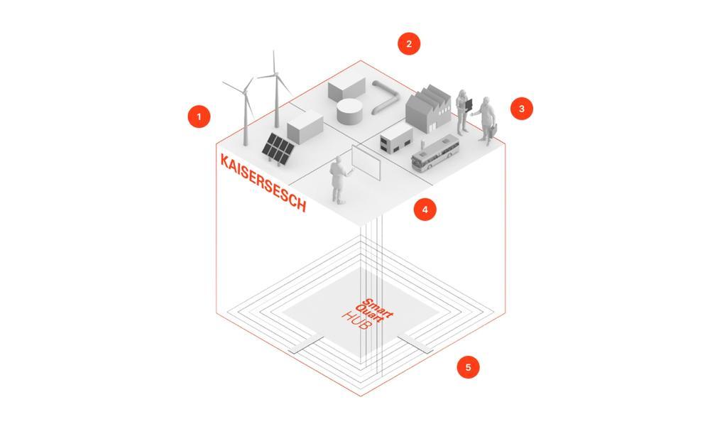 Im rheinland-pfälzischen Kaisersesch entsteht bis 2023 eine komplette Infrastruktur für die Versorgung mit reinem Wasserstoff.