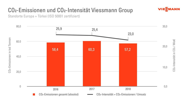 Die Grafik zeigt die CO2-Emissionen und CO2-Intensität der Viessmann Group.