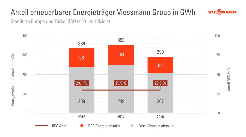 Die Grafik zeigt den Anteil erneuerbarer Energien in der Viessmann Group.