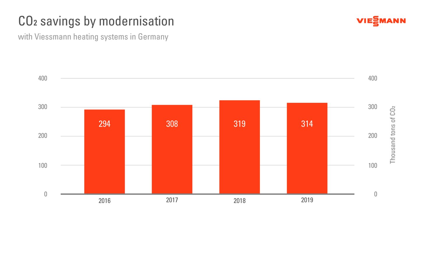 The graphic shows the CO2 savings achieved by modernisation using Viessmann heat sources.