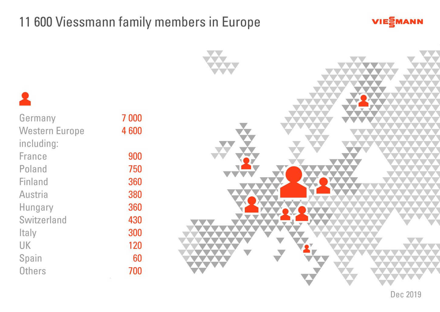 The graphic shows the Viessmann family members in Europe.