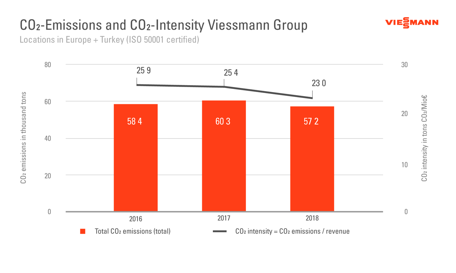 The graphic shows the CO2 emissions and CO2 intensity of the Viessmann Group.