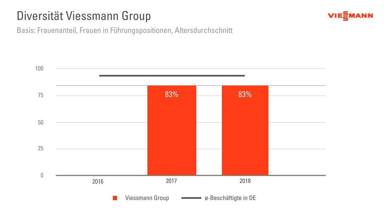Die Grafik zeigt die Diversität der Viessmann Group.