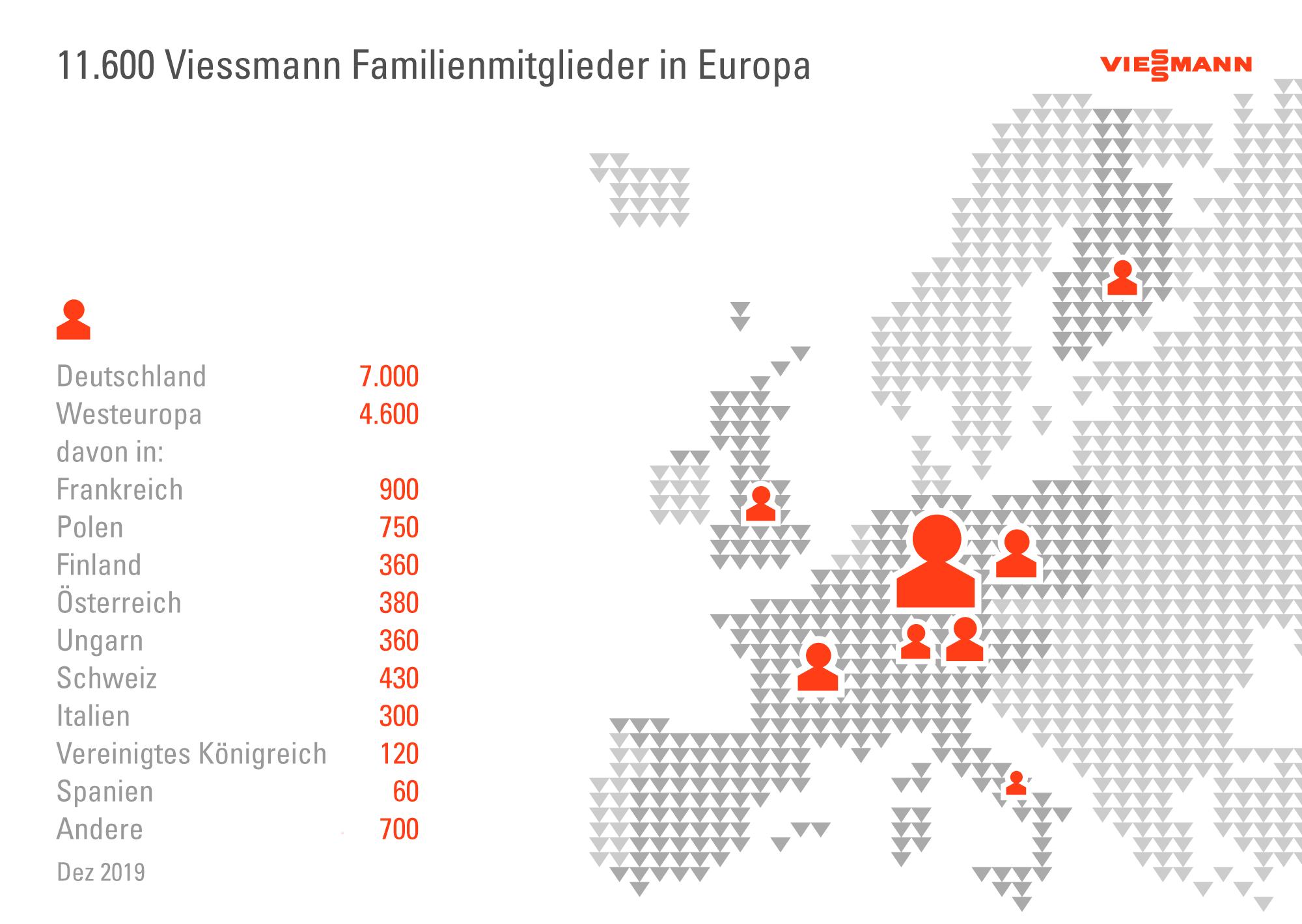 Die Grafik zeigt die Viessmann Familienmitglieder in Europa.