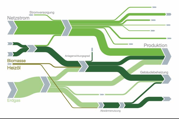 Das Bild zeigt ein Stoffdiagramm für ein optimales Energiemanagement.