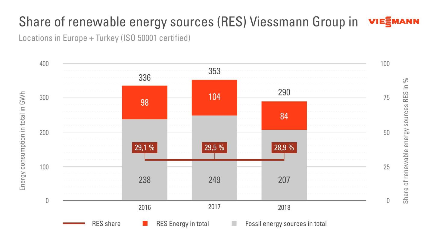 The graphic shows the proportion of renewable energies in the Viessmann Group.
